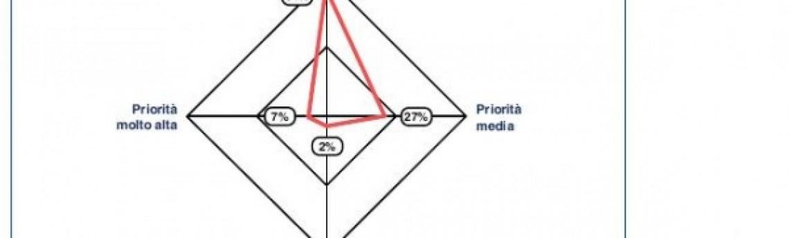Evoluzione business intelligence senza fine